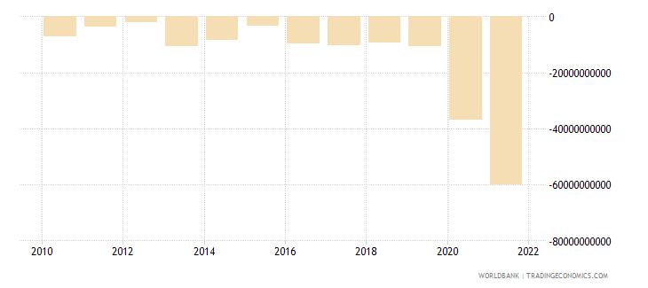 mauritius net lending   net borrowing  current lcu wb data