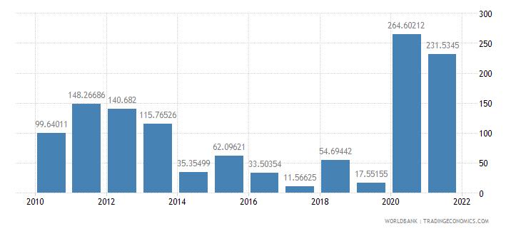 mauritius net oda received per capita us dollar wb data