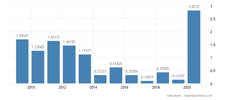 mauritius net oda received percent of gni wb data