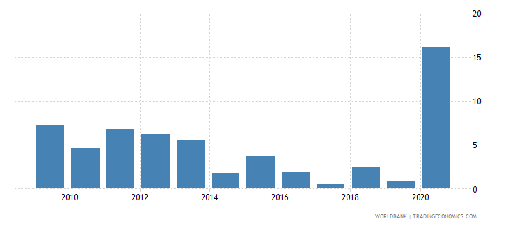 mauritius net oda received percent of gross capital formation wb data
