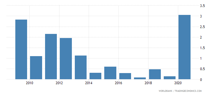 mauritius net oda received percent of imports of goods and services wb data