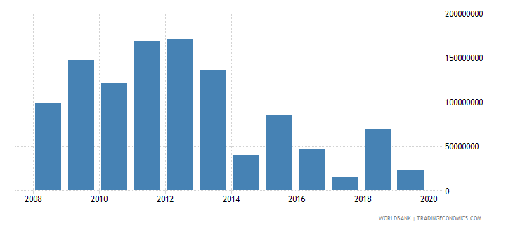 mauritius net official development assistance and official aid received constant 2007 us dollar wb data