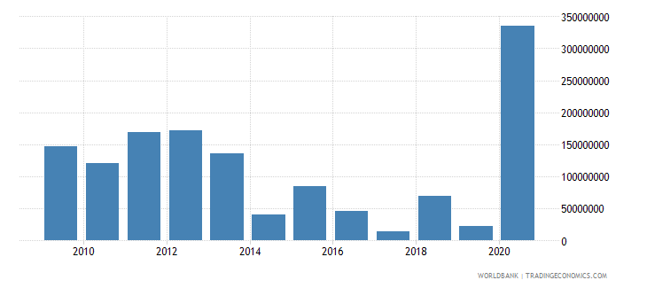 mauritius net official development assistance received constant 2007 us dollar wb data