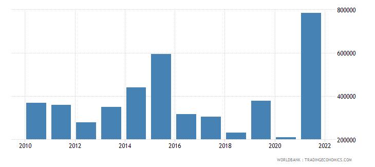 mauritius net official flows from un agencies iaea us dollar wb data