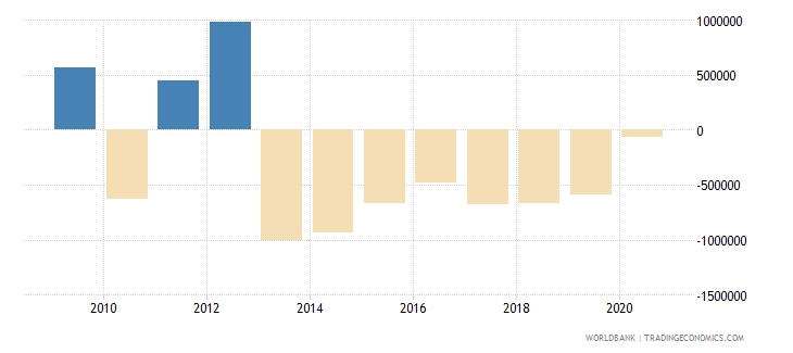 mauritius net official flows from un agencies ifad us dollar wb data