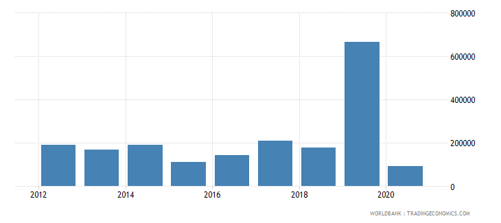 mauritius net official flows from un agencies ilo current us$ wb data