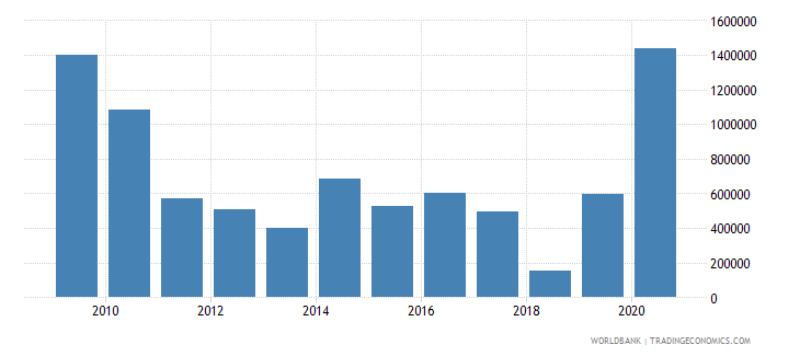 mauritius net official flows from un agencies undp us dollar wb data