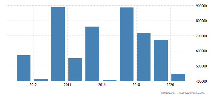 mauritius net official flows from un agencies who current us$ wb data