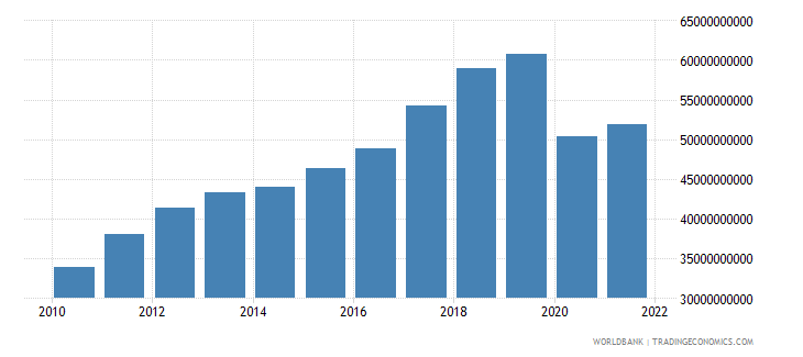 mauritius net taxes on products current lcu wb data