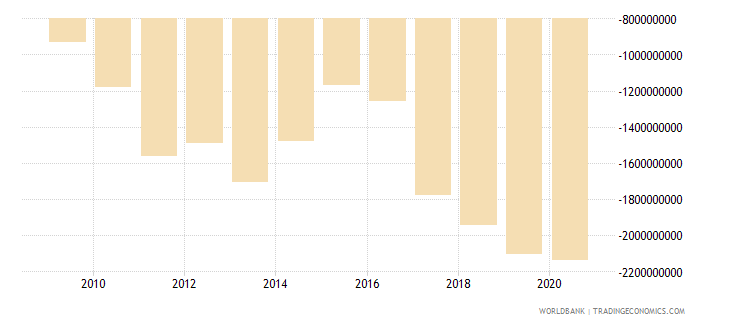 mauritius net trade in goods and services bop us dollar wb data