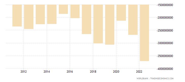 mauritius net trade in goods bop us dollar wb data