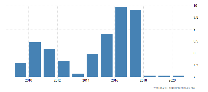 mauritius new business density new registrations per 1 000 people ages 15 64 wb data