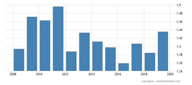 mauritius nonlife insurance premium volume to gdp percent wb data