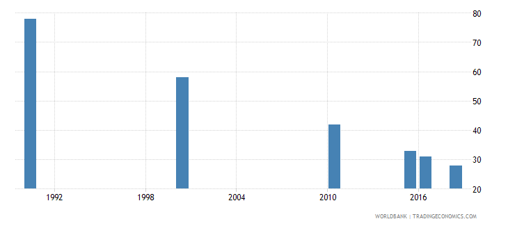 mauritius number of deaths ages 5 14 years wb data