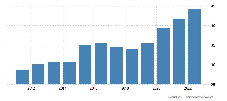 mauritius official exchange rate lcu per us dollar period average wb data