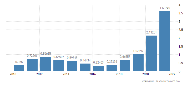mauritius ores and metals exports percent of merchandise exports wb data