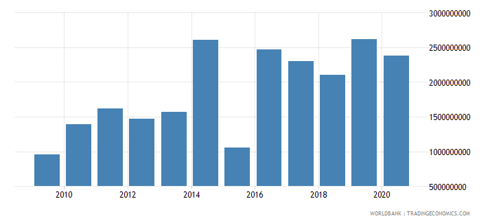 mauritius other taxes current lcu wb data