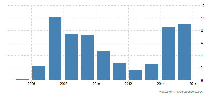 mauritius outstanding international private debt securities to gdp percent wb data