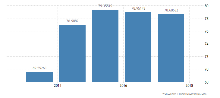mauritius percentage of male students in tertiary education enrolled in isced 6 wb data