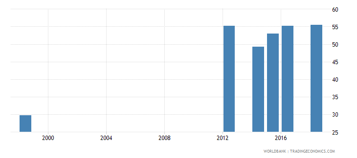mauritius percentage of students in post secondary non tertiary education who are female percent wb data