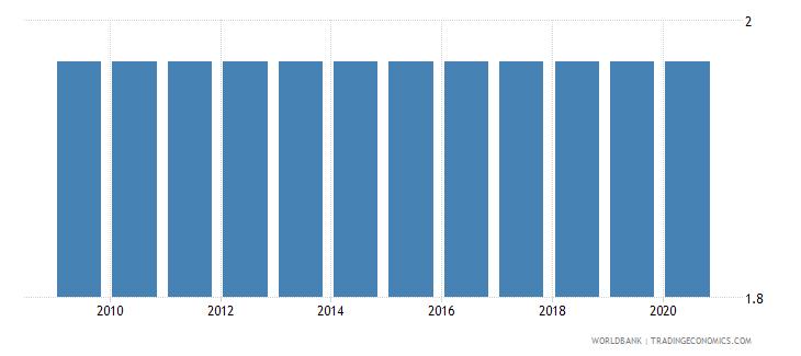 mauritius permanent cropland percent of land area wb data