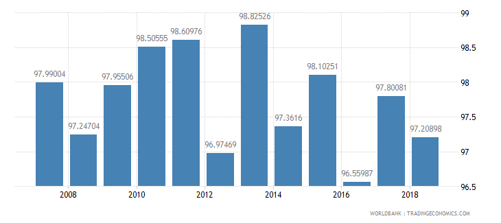 mauritius persistence to grade 5 total percent of cohort wb data