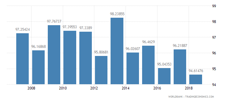 mauritius persistence to last grade of primary total percent of cohort wb data