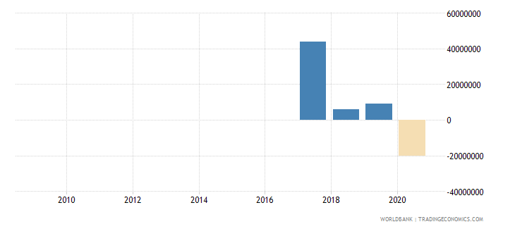 mauritius png bonds nfl us dollar wb data