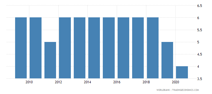 mauritius political stability and absence of violence terrorism number of sources wb data