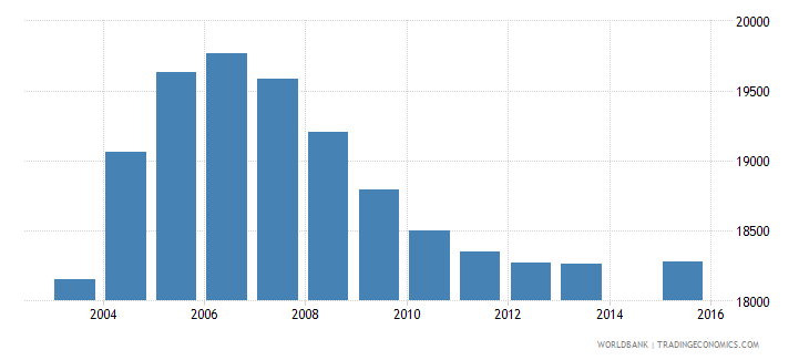 mauritius population age 0 total wb data