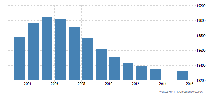 mauritius population age 1 total wb data
