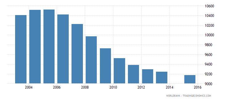 mauritius population age 10 female wb data