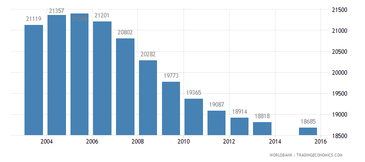 mauritius population age 10 total wb data