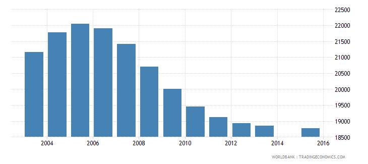 mauritius population age 11 total wb data