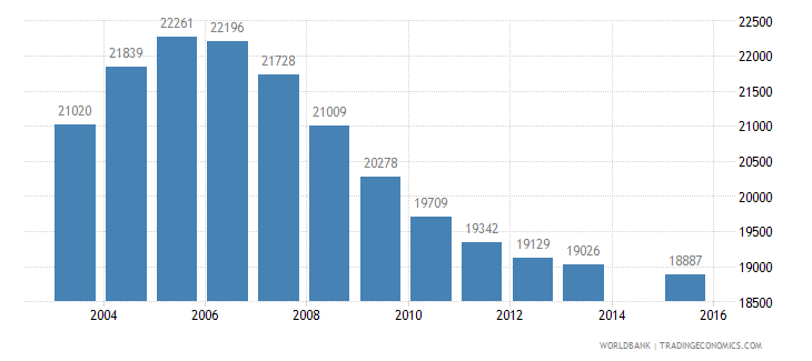 mauritius population age 12 total wb data