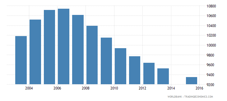 mauritius population age 13 female wb data