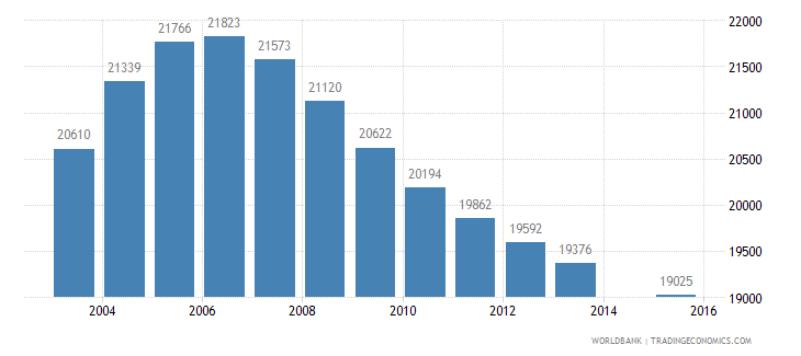 mauritius population age 13 total wb data