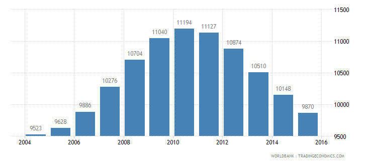 mauritius population age 16 male wb data