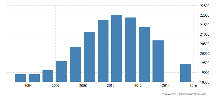 mauritius population age 16 total wb data