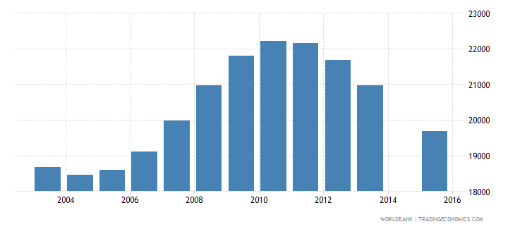 mauritius population age 17 total wb data