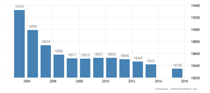 mauritius population age 2 total wb data