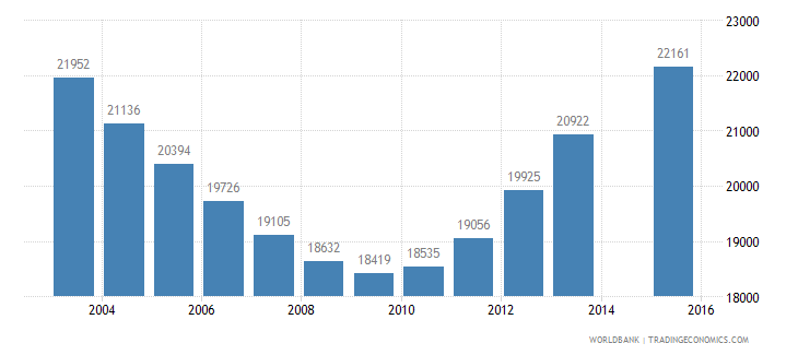mauritius population age 22 total wb data