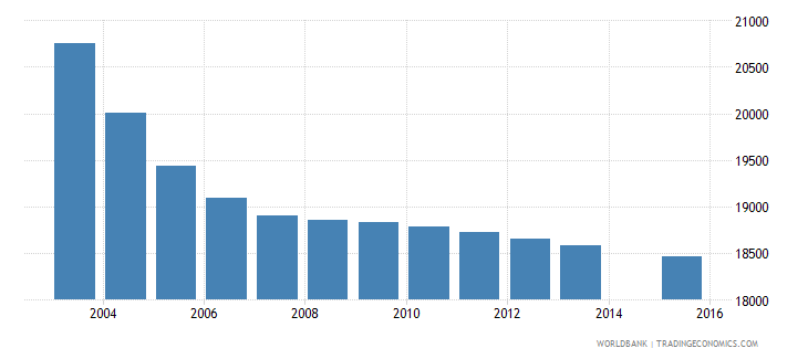 mauritius population age 6 total wb data