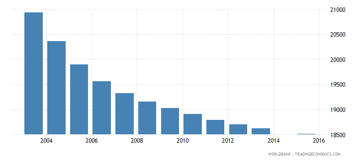 mauritius population age 7 total wb data