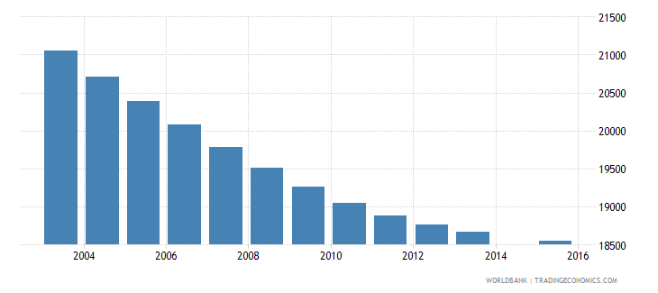 mauritius population age 8 total wb data