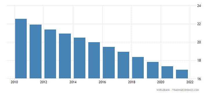 mauritius population ages 0 14 male percent of total wb data