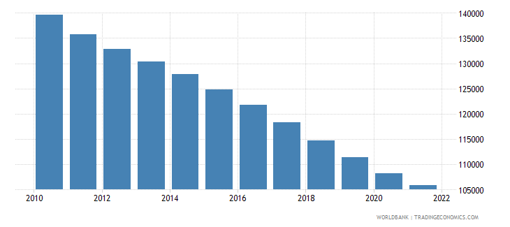 mauritius population ages 0 14 male wb data