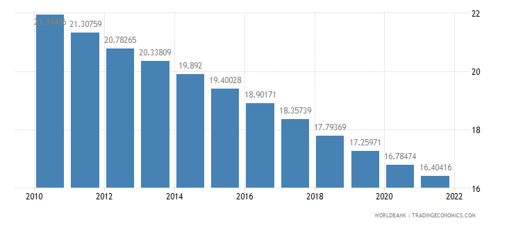mauritius population ages 0 14 percent of total wb data