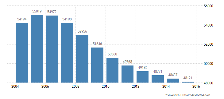 mauritius population ages 10 14 male wb data