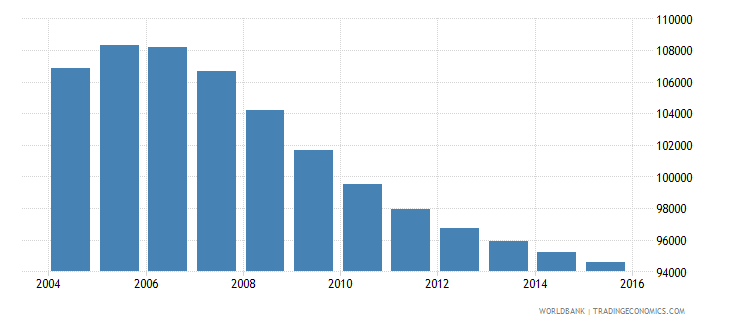 mauritius population ages 10 14 total wb data